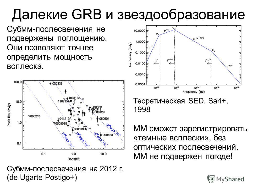 Далекие GRB и звездообразование Теоретическая SED. Sari+, 1998 Субмм-послесвечения не подвержены поглощению. Они позволяют точнее определить мощность всплеска. Субмм-послесвечения на 2012 г. (de Ugarte Postigo+) ММ сможет зарегистрировать «темные всп