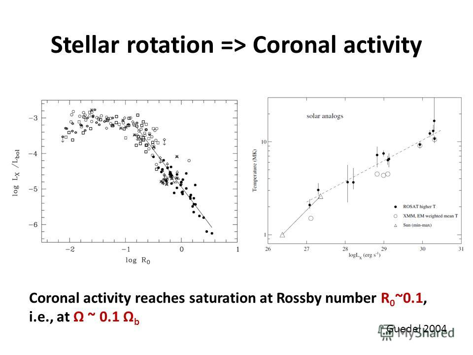 Stellar rotation => Coronal activity Guedel 2004 Coronal activity reaches saturation at Rossby number R 0 ~0.1, i.e., at Ω ~ 0.1 Ω b
