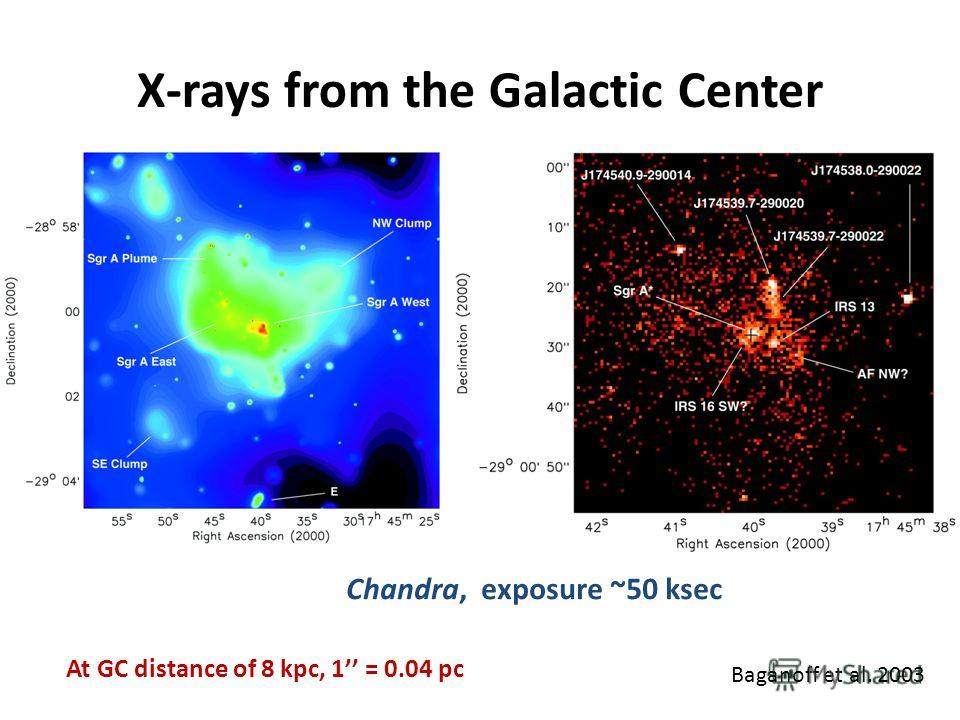 X-rays from the Galactic Center Baganoff et al. 2003 At GC distance of 8 kpc, 1 = 0.04 pc Chandra, exposure ~50 ksec