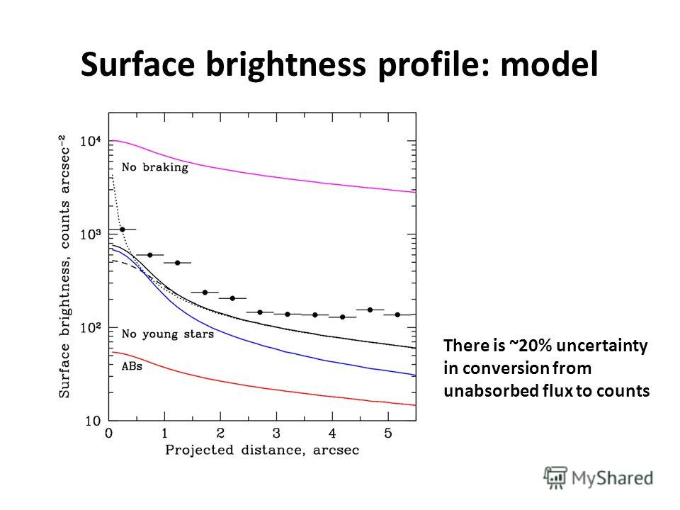 Surface brightness profile: model There is ~20% uncertainty in conversion from unabsorbed flux to counts