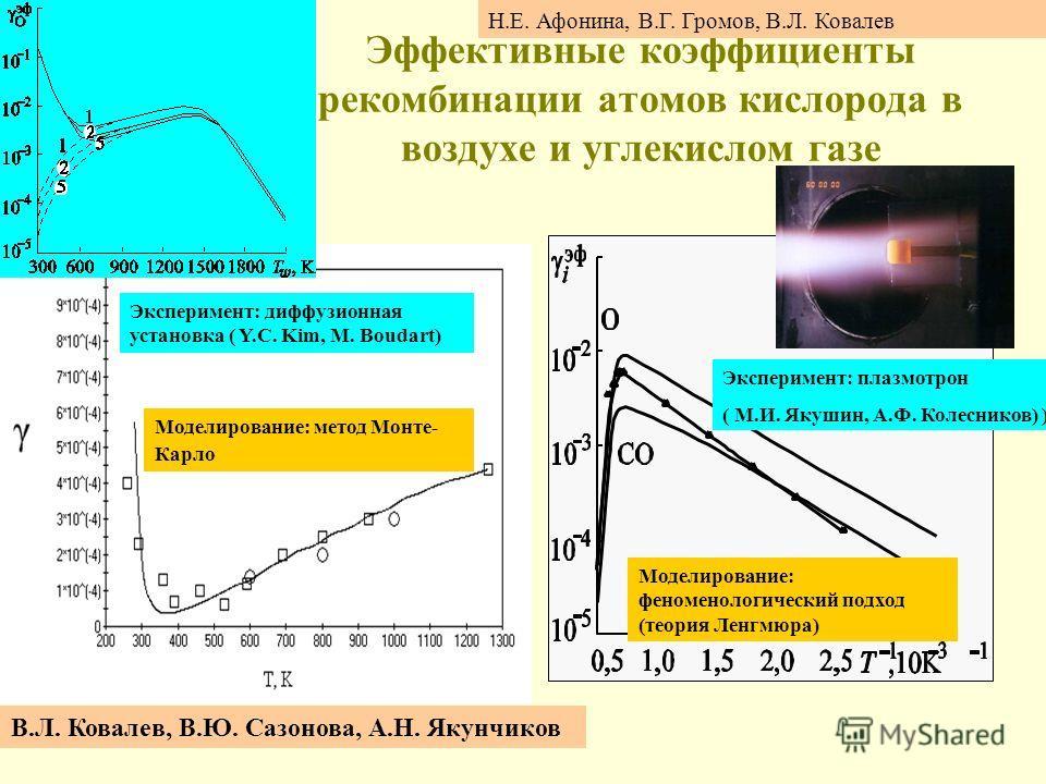 Эффективные коэффициенты рекомбинации атомов кислорода в воздухе и углекислом газе Эксперимент: диффузионная установка ( Y.C. Kim, M. Boudart) Моделирование: метод Монте- Карло Моделирование: феноменологический подход (теория Ленгмюра) Эксперимент: п