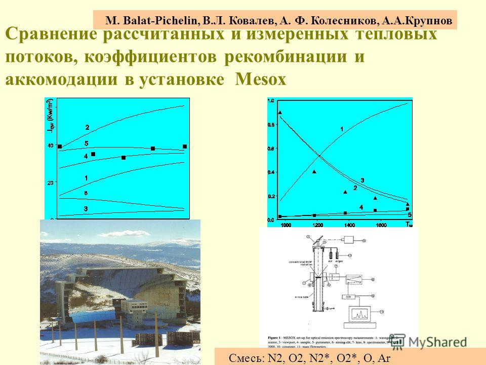 Сравнение рассчитанных и измеренных тепловых потоков, коэффициентов рекомбинации и аккомодации в установке Mesox M. Balat-Pichelin, В.Л. Ковалев, A. Ф. Колесников, A.А.Крупнов Смесь: N2, O2, N2*, O2*, O, Ar