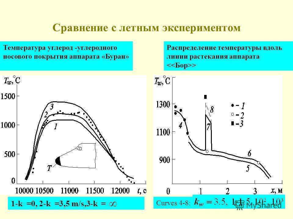 Сравнение с летным экспериментом 1-k =0, 2-k =3,5 m/s,3-k = Температура углерод -углеродного носового покрытия аппарата «Буран» Распределение температуры вдоль линии растекания аппарата > Curves 4-8: