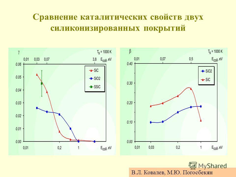 Сравнение каталитических свойств двух силиконизированных покрытий В.Л. Ковалев, М.Ю. Погосбекян
