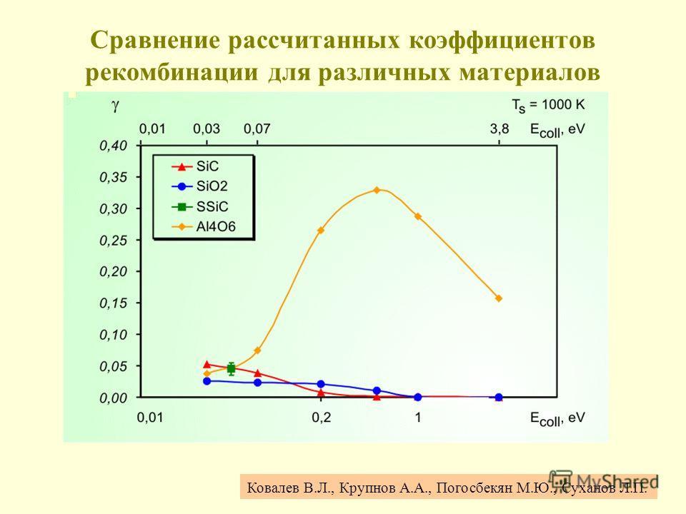 Сравнение рассчитанных коэффициентов рекомбинации для различных материалов Ковалев В.Л., Крупнов А.А., Погосбекян М.Ю., Суханов Л.П.