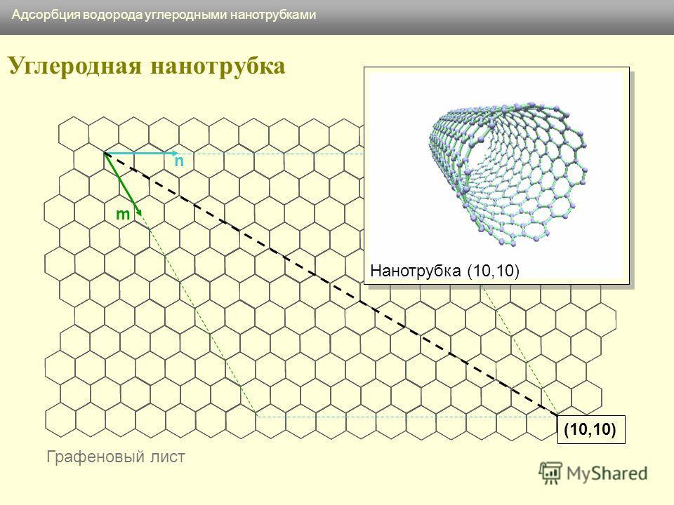 Графеновый лист n m (10,10) Нанотрубка (10,10) Углеродная нанотрубка Адсорбция водорода углеродными нанотрубками