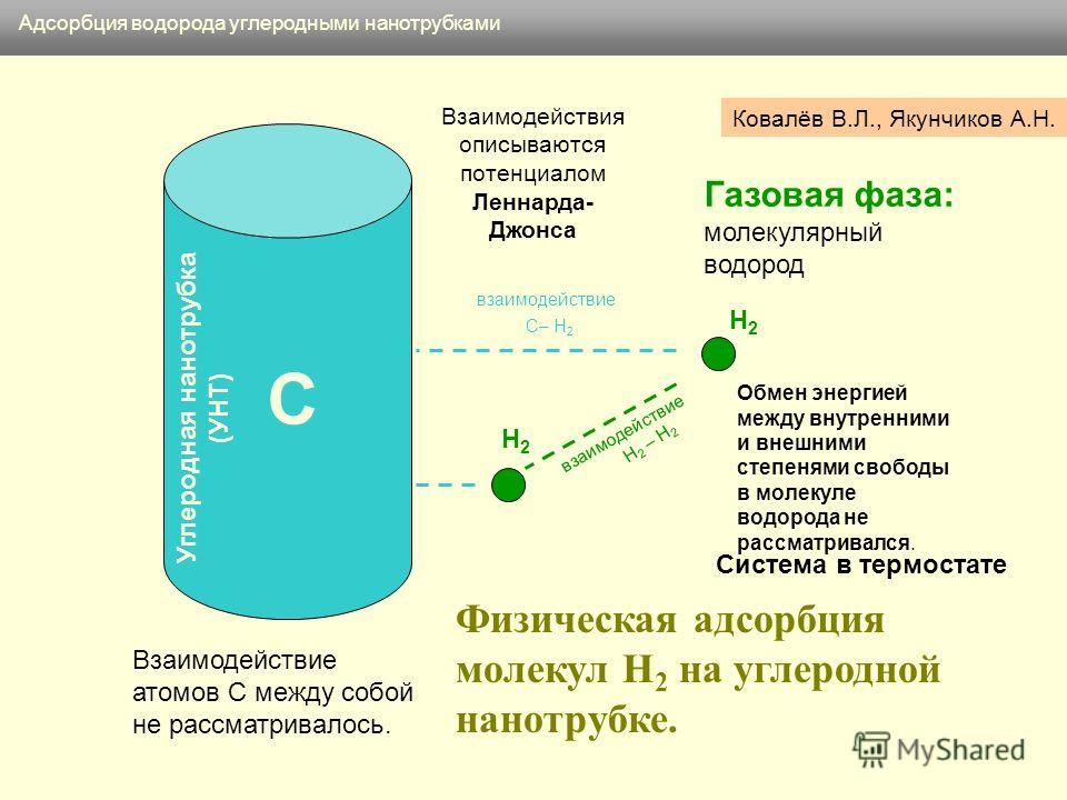 H2H2 Взаимодействие атомов C между собой не рассматривалось. H2H2 Газовая фаза: молекулярный водород H 2 – H 2 C– H 2 Физическая адсорбция молекул H 2 на углеродной нанотрубке. Углеродная нанотрубка (УНТ) взаимодействие Адсорбция водорода углеродными