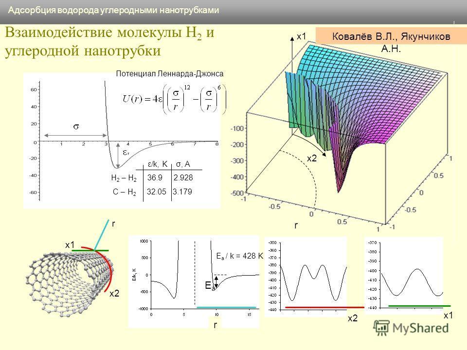 Взаимодействие молекулы H 2 и углеродной нанотрубки ε/k, K σ, A H 2 – H 2 36.9 2.928 C – H 2 32.05 3.179 Потенциал Леннарда-Джонса E a / k = 428 K EaEa Адсорбция водорода углеродными нанотрубками x1 x2 x1 x2 r r x1 x2 r Ковалёв В.Л., Якунчиков А.Н.