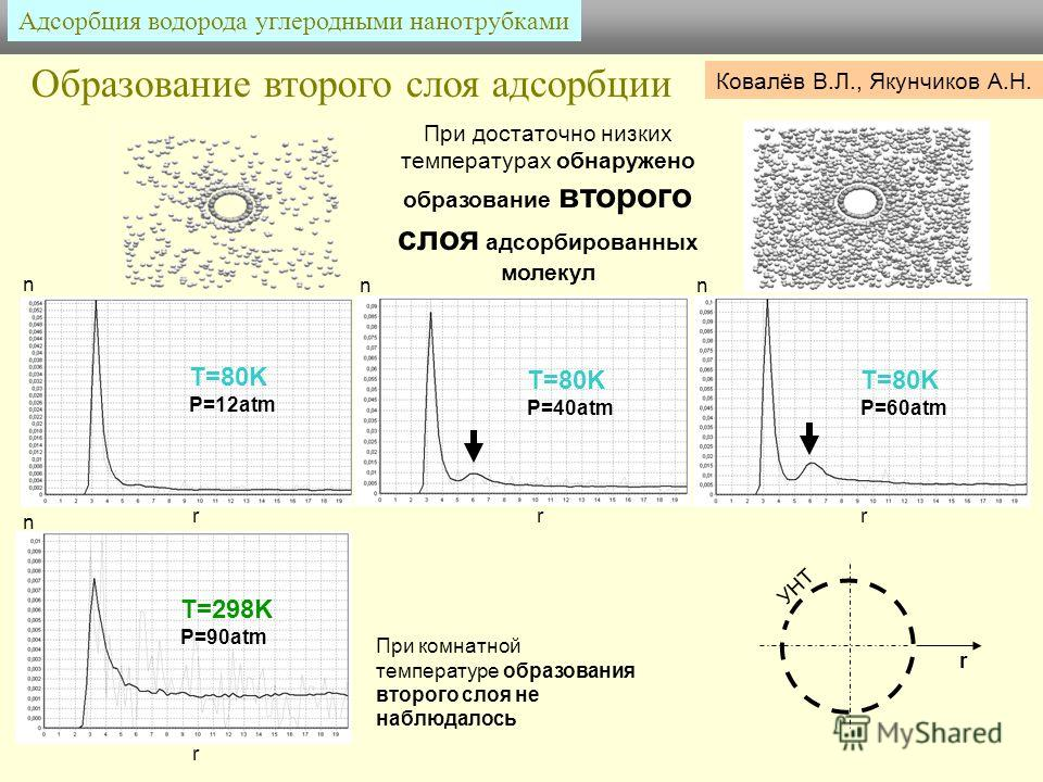 Адсорбция водорода углеродными нанотрубками T=80K P=12atm T=80K P=40atm T=80K P=60atm T=298K P=90atm При достаточно низких температурах обнаружено образование второго слоя адсорбированных молекул rrr r При комнатной температуре образования второго сл
