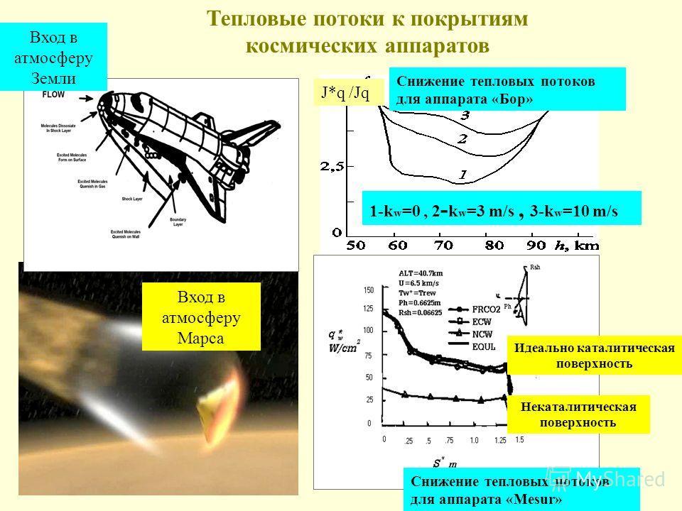 Тепловые потоки к покрытиям космических аппаратов Идеально каталитическая поверхность Некаталитическая поверхность Вход в атмосферу Марса Вход в атмосферу Земли 1-k w =0, 2 - k w =3 m/s, 3-k w =10 m/s Снижение тепловых потоков для аппарата «Бор» J*q