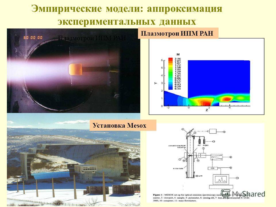 Эмпирические модели: аппроксимация экспериментальных данных Плазмотрон ИПМ РАН Установка Mesox