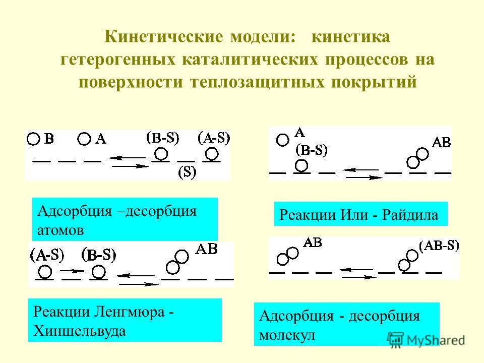 Адсорбция –десорбция атомов Реакции Или - Райдила Реакции Ленгмюра - Хиншельвуда Адсорбция - десорбция молекул Кинетические модели: кинетика гетерогенных каталитических процессов на поверхности теплозащитных покрытий