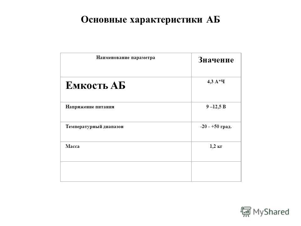 Основные характеристики АБ Наименование параметра Значение Емкость АБ 4,3 А*Ч Напряжение питания9 –12,5 В Температурный диапазон-20 - +50 град. Масса1,2 кг