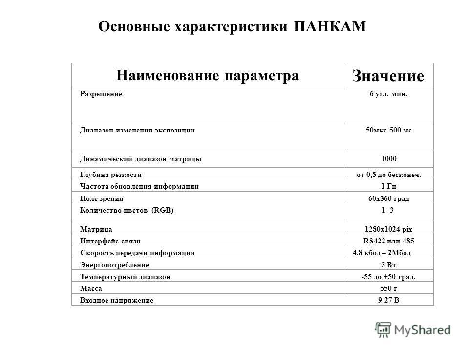 Наименование параметра Значение Разрешение 6 угл. мин. Диапазон изменения экспозиции 50мкс-500 мс Динамический диапазон матрицы1000 Глубина резкостиот 0,5 до бесконеч. Частота обновления информации1 Гц Поле зрения60х360 град Количество цветов (RGB)1-