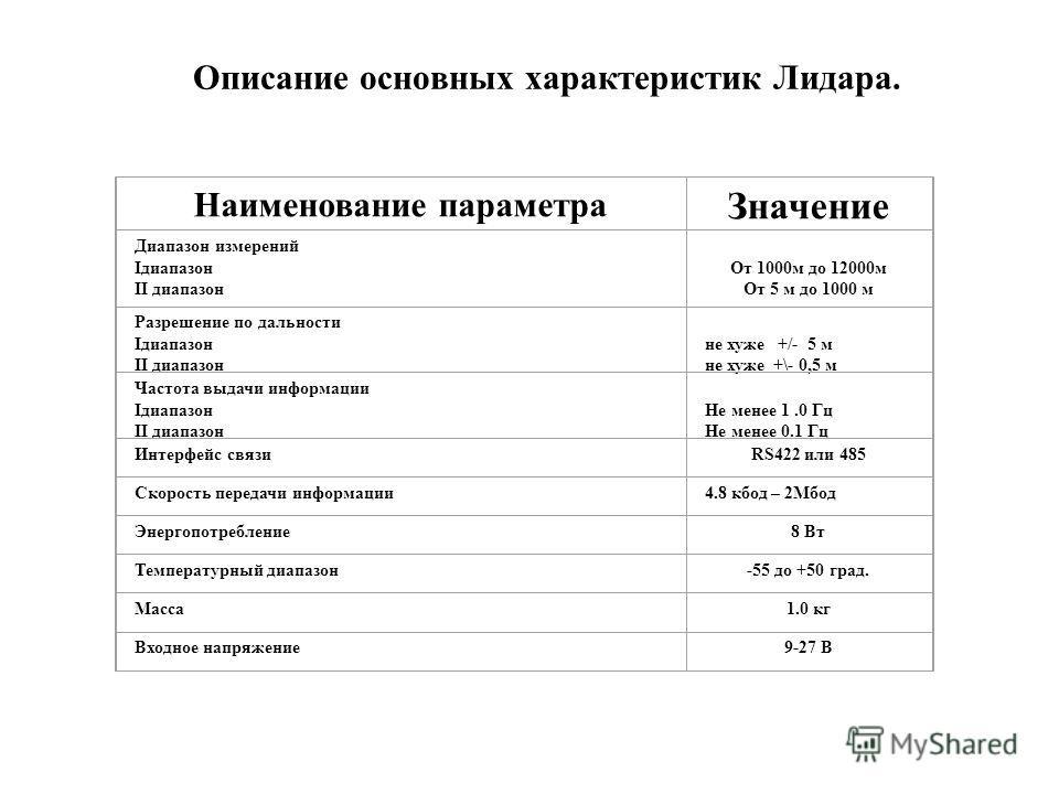 Наименование параметра Значение Диапазон измерений Iдиапазон II диапазон От 1000м до 12000м От 5 м до 1000 м Разрешение по дальности Iдиапазон II диапазон не хуже +/- 5 м не хуже +\- 0,5 м Частота выдачи информации Iдиапазон II диапазон Не менее 1.0