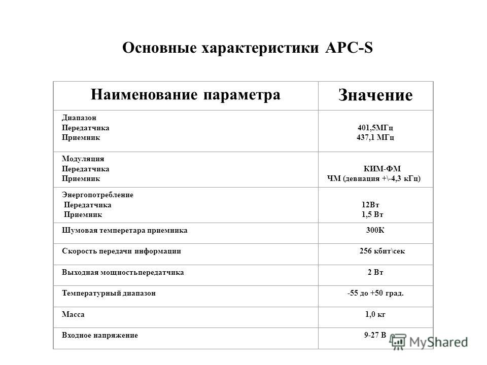 Наименование параметра Значение Диапазон Передатчика Приемник 401,5МГц 437,1 МГц Модуляция Передатчика Приемник КИМ-ФМ ЧМ (девиация +\-4,3 кГц) Энергопотребление Передатчика Приемник 12Вт 1,5 Вт Шумовая темперетара приемника300К Скорость передачи инф