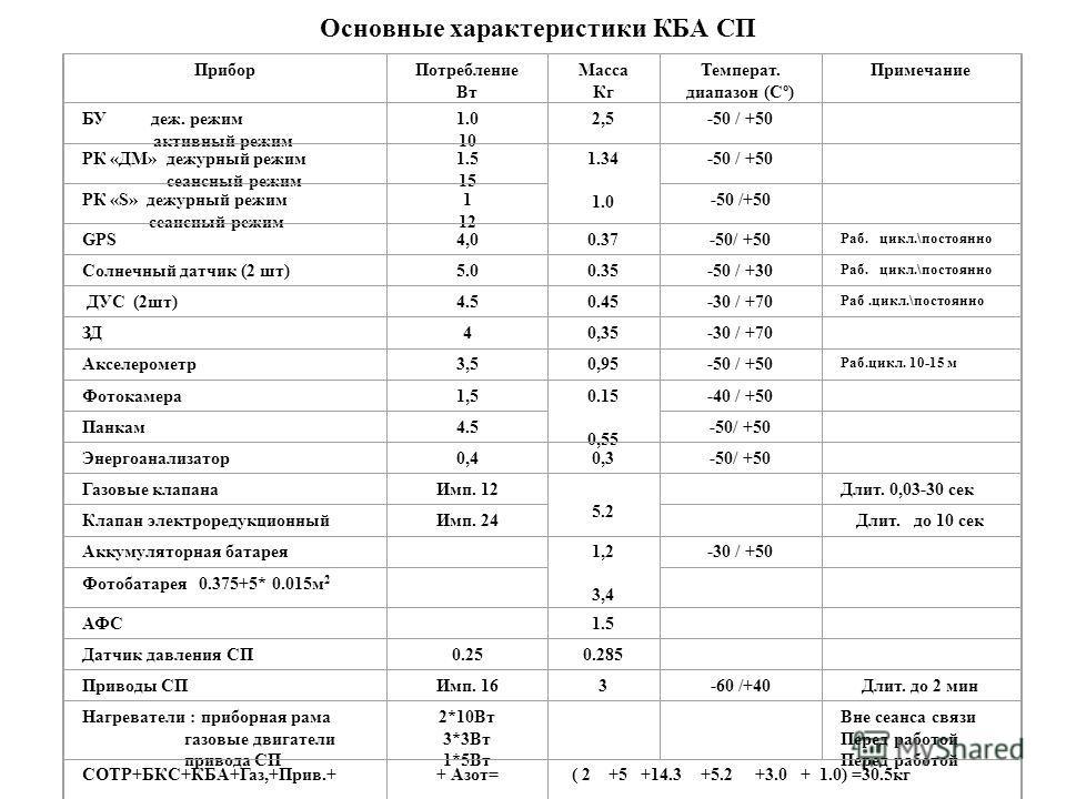 Основные характеристики КБА СП Прибор Потребление Вт Масса Кг Температ. диапазон (Сº) Примечание БУ деж. режим активный режим 1.0 10 2,5 -50 / +50 РК «ДМ» дежурный режим сеансный режим 1.5151.515 1.34 1.0 -50 / +50 РК «S» дежурный режим сеансный режи