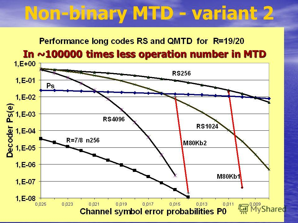 35 years MTD7 Non-binary MTD - variant 2 In ~100000 times less operation number in MTD