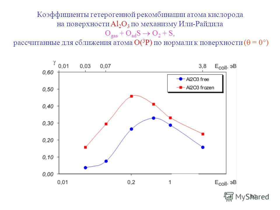 10 Коэффициенты гетерогенной рекомбинации атома кислорода на поверхности Al 2 O 3 по механизму Или-Райдила O gas + O ad S O 2 + S, рассчитанные для сближения атома O( 3 P) по нормали к поверхности ( = 0°)