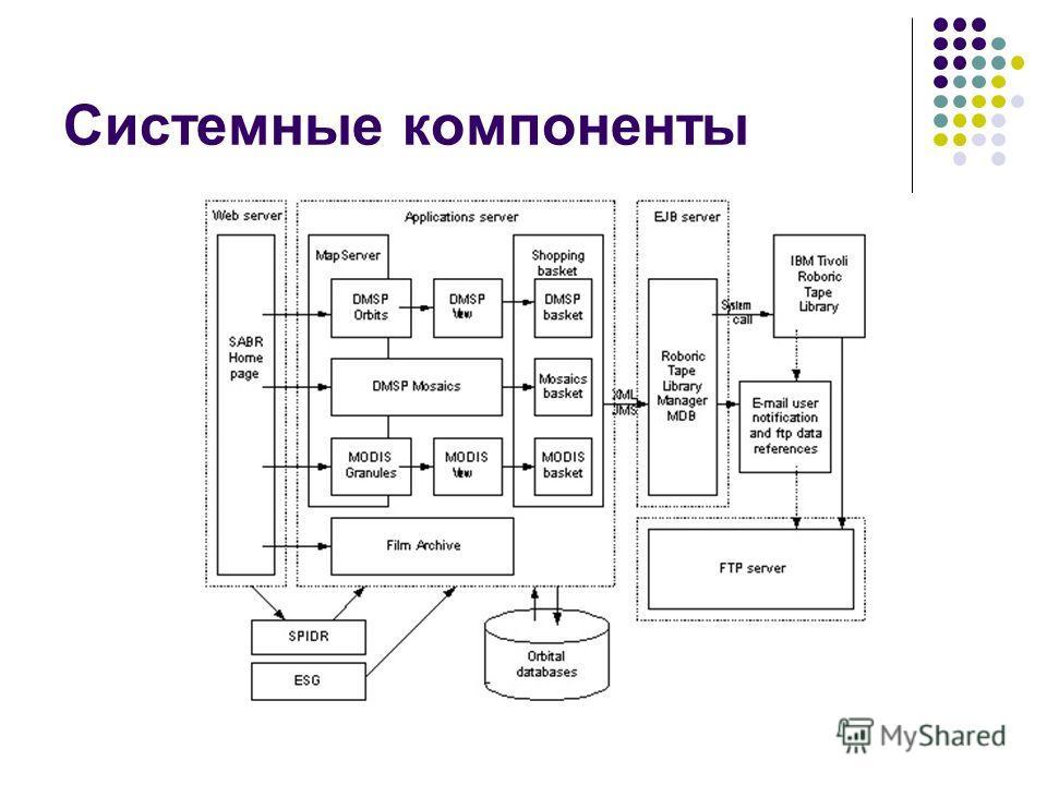 Системные компоненты