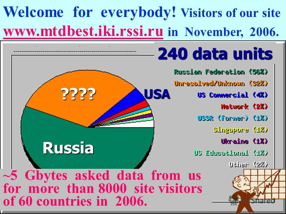 35 years MTD14 Welcome for everybody! Visitors of our site www.mtdbest.iki.rssi.ru in November, 2006. ~5 Gbytes asked data from us for more than 8000 site visitors of 60 countries in 2006. ------------------------------------------------------------