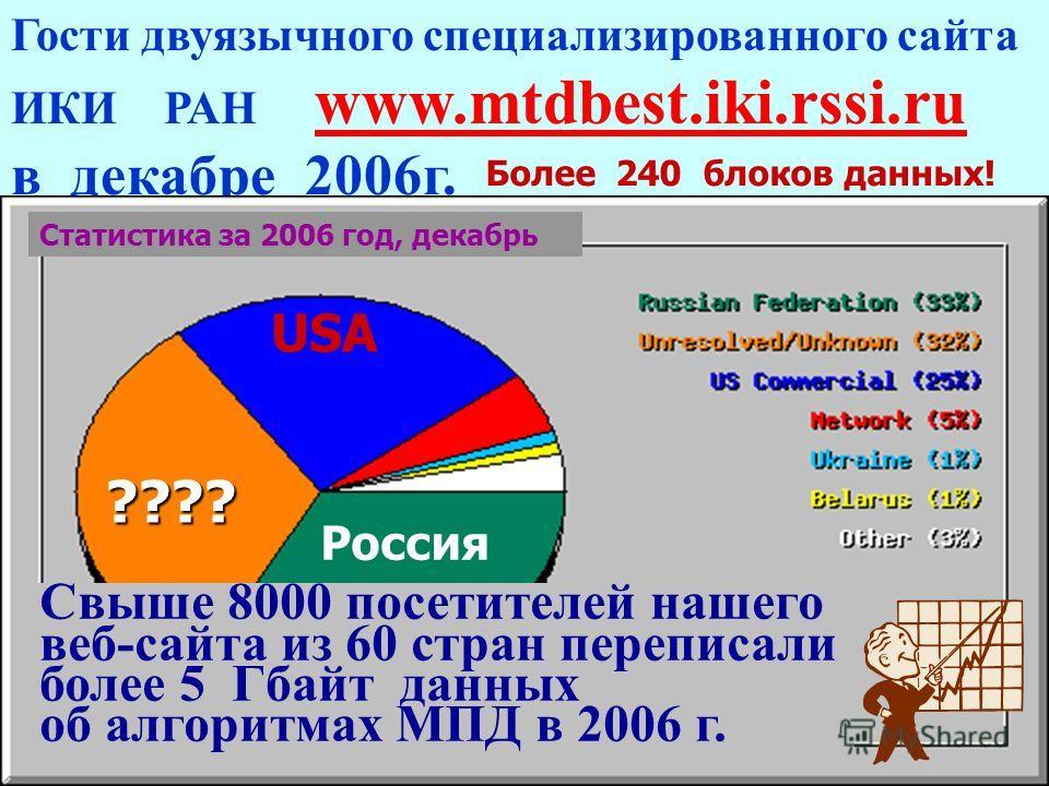 35 years MTD15 Гости двуязычного специализированного сайта ИКИ РАН www.mtdbest.iki.rssi.ru в декабре 2006г. Свыше 8000 посетителей нашего веб-сайта из 46 стран переписали более 2 Гбайт данных об алгоритмах МПД в 2006 г. Свыше 8000 посетителей нашего