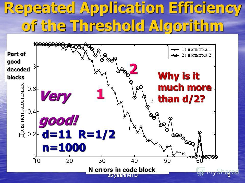 35 years MTD5 Repeated Application Efficiency of the Threshold Algorithm Very good! Why is it much more than d/2? d=11 R=1/2 n=1000 N errors in code block Part of gooddecodedblocks 1 2