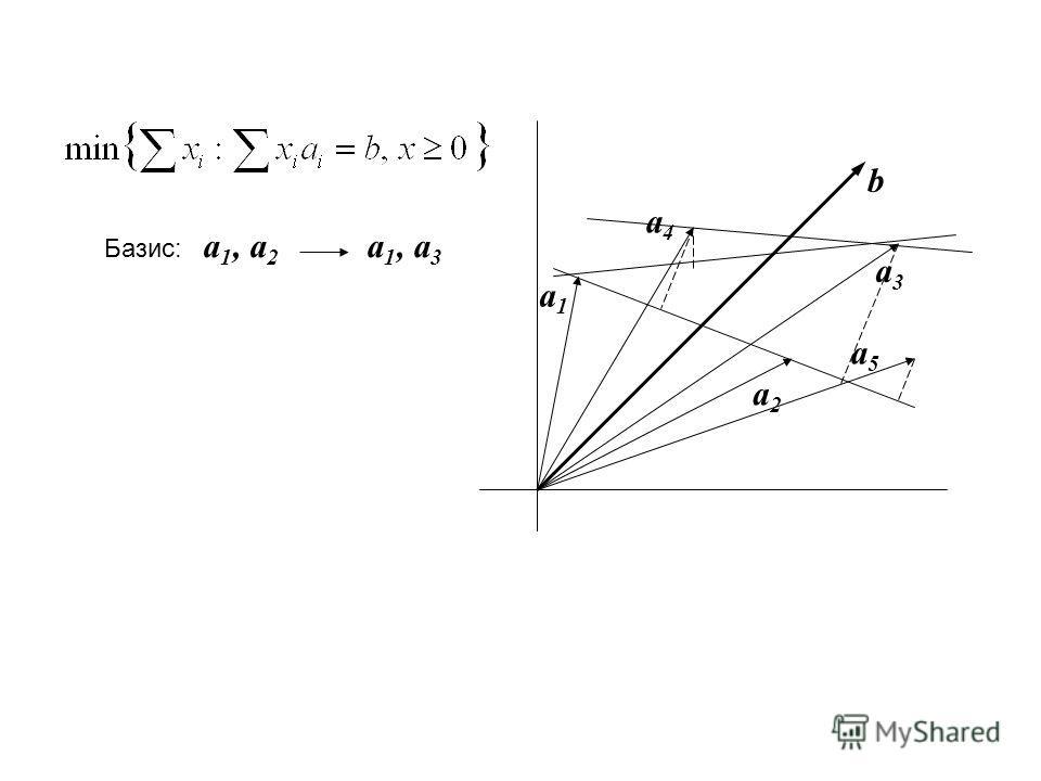 b a1a1 a2a2 a3a3 Базис: a 1, a 2 a 1, a 3 a4a4 a5a5