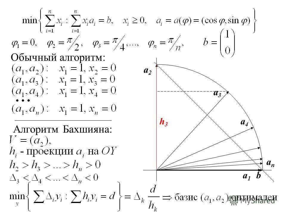 ba1a1 a2a2 a3a3 a4a4 h3h3 Обычный алгоритм: Алгоритм Бахшияна: anan