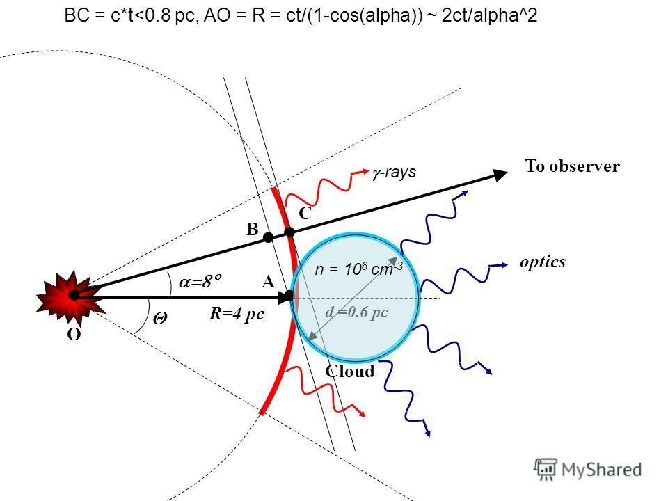 Cloud To observer R=4 pc d =0.6 pc O B A C -rays optics BC = c*t