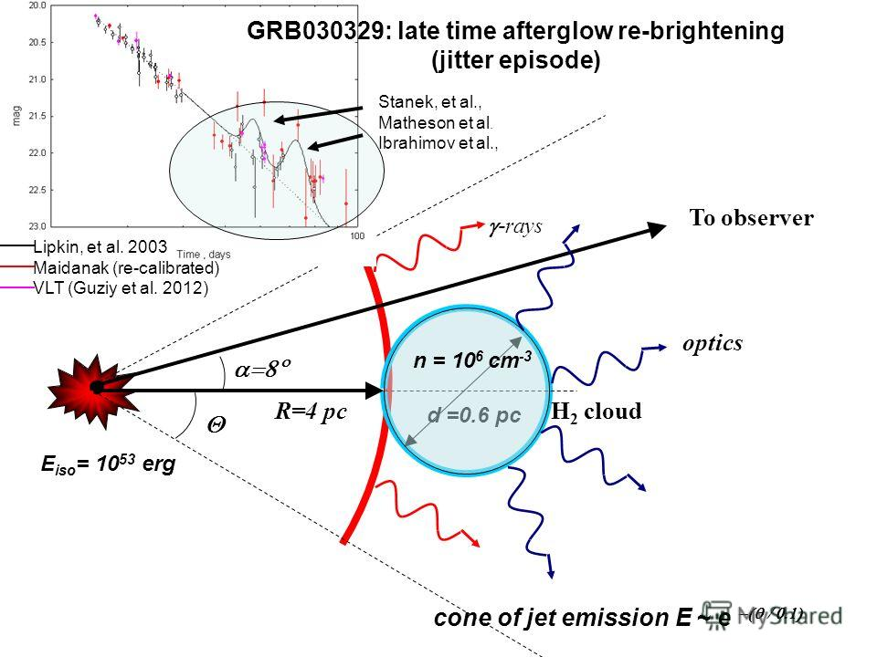 H 2 cloud To observer R=4 pc d =0.6 pc - rays optics n = 10 6 cm -3 GRB030329: late time afterglow re-brightening (jitter episode) Stanek, et al., Matheson et al. Ibrahimov et al., Lipkin, et al. 2003 Maidanak (re-calibrated) VLT (Guziy et al. 2012)