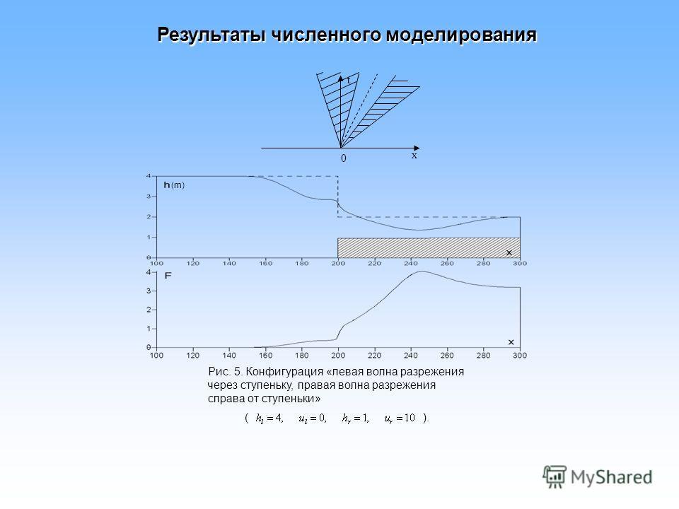 Рис. 5. Конфигурация «левая волна разрежения через ступеньку, правая волна разрежения справа от ступеньки» ( ). 0 t x (m) Результаты численного моделирования