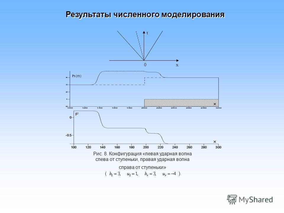 Рис. 8. Конфигурация «левая ударная волна слева от ступеньки, правая ударная волна справа от ступеньки» ( ). 0 t x (m) Результаты численного моделирования