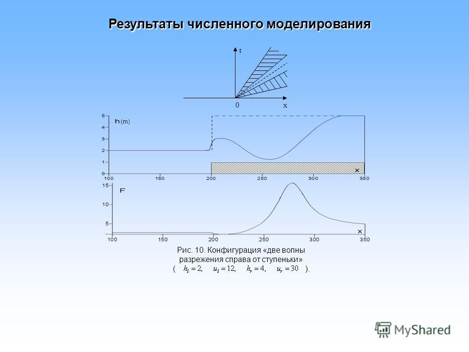 Рис. 10. Конфигурация «две волны разрежения справа от ступеньки» ( ). 0 t x (m) Результаты численного моделирования