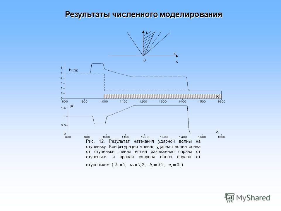 Рис. 12. Результат натекания ударной волны на ступеньку. Конфигурация «левая ударная волна слева от ступеньки, левая волна разрежения справа от ступеньки, и правая ударная волна справа от ступеньки» ( ). x 0 t x (m) Результаты численного моделировани