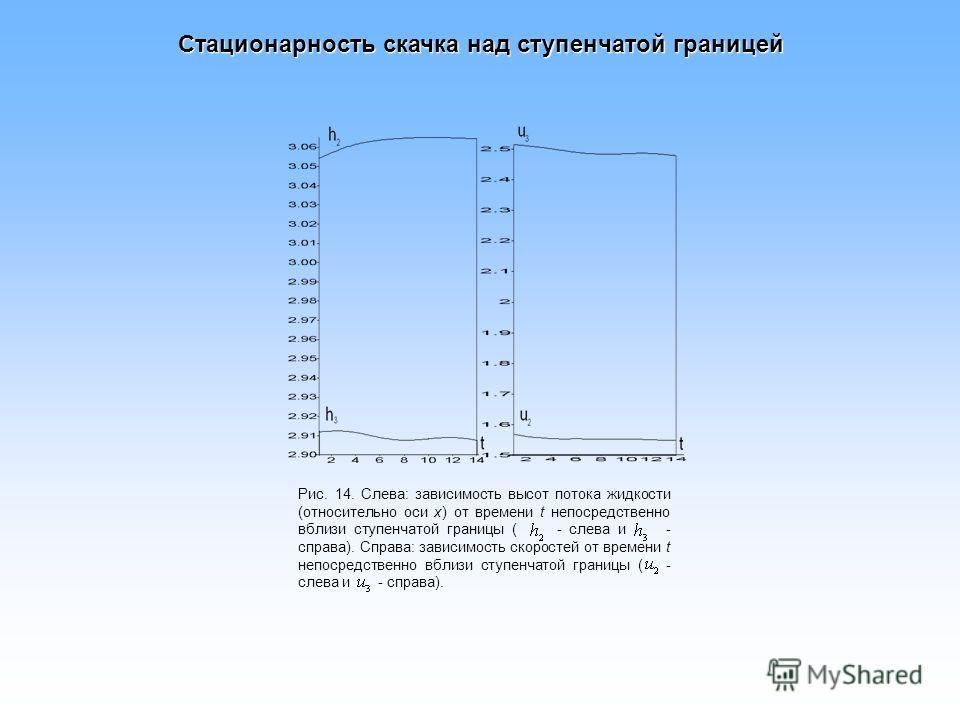Стационарность скачка над ступенчатой границей Рис. 14. Слева: зависимость высот потока жидкости (относительно оси х) от времени t непосредственно вблизи ступенчатой границы ( - слева и - справа). Справа: зависимость скоростей от времени t непосредст