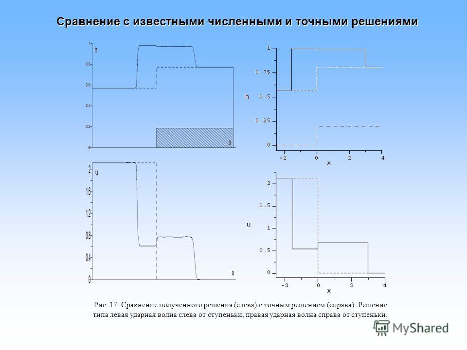 Сравнение с известными численными и точными решениями Рис. 17. Сравнение полученного решения (слева) с точным решением (справа). Решение типа левая ударная волна слева от ступеньки, правая ударная волна справа от ступеньки.
