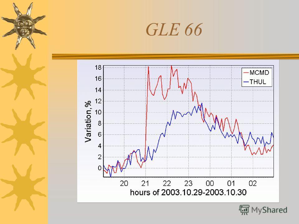 GLE 66