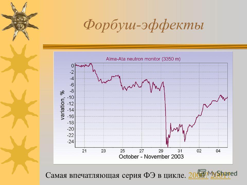 Форбуш-эффекты Самая впечатляющая серия ФЭ в цикле. 2000? 2001?2000?2001?