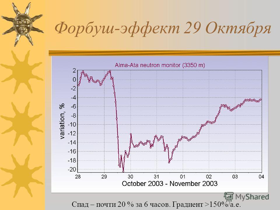 Форбуш-эффект 29 Октября Спад – почти 20 % за 6 часов. Градиент >150%/а.е.