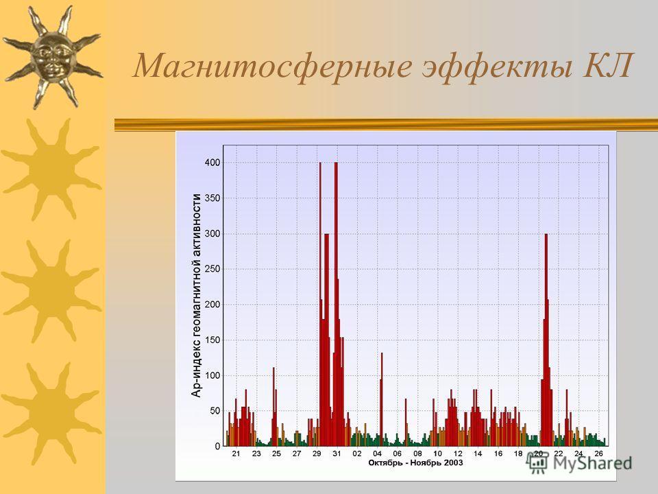 Магнитосферные эффекты КЛ
