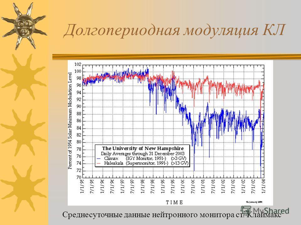 Долгопериодная модуляция КЛ Среднесуточные данные нейтронного монитора ст. Клаймакс