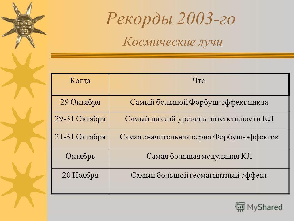 Рекорды 2003-го Космические лучи КогдаЧто 29 ОктябряСамый большой Форбуш-эффект цикла 29-31 ОктябряСамый низкий уровень интенсивности КЛ 21-31 ОктябряСамая значительная серия Форбуш-эффектов ОктябрьСамая большая модуляция КЛ 20 НоябряСамый большой ге