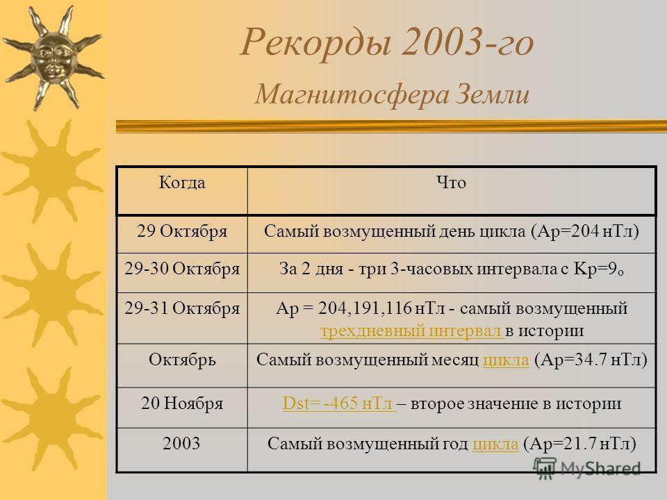 Рекорды 2003-го Магнитосфера Земли КогдаЧто 29 ОктябряСамый возмущенный день цикла (Ap=204 нТл) 29-30 ОктябряЗа 2 дня - три 3-часовых интервала с Kp=9 o 29-31 ОктябряAp = 204,191,116 нТл - самый возмущенный трехдневный интервал в истории трехдневный