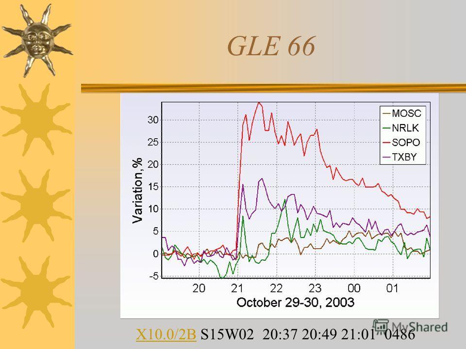 GLE 66 X10.0/2BX10.0/2B S15W02 20:37 20:49 21:01 0486