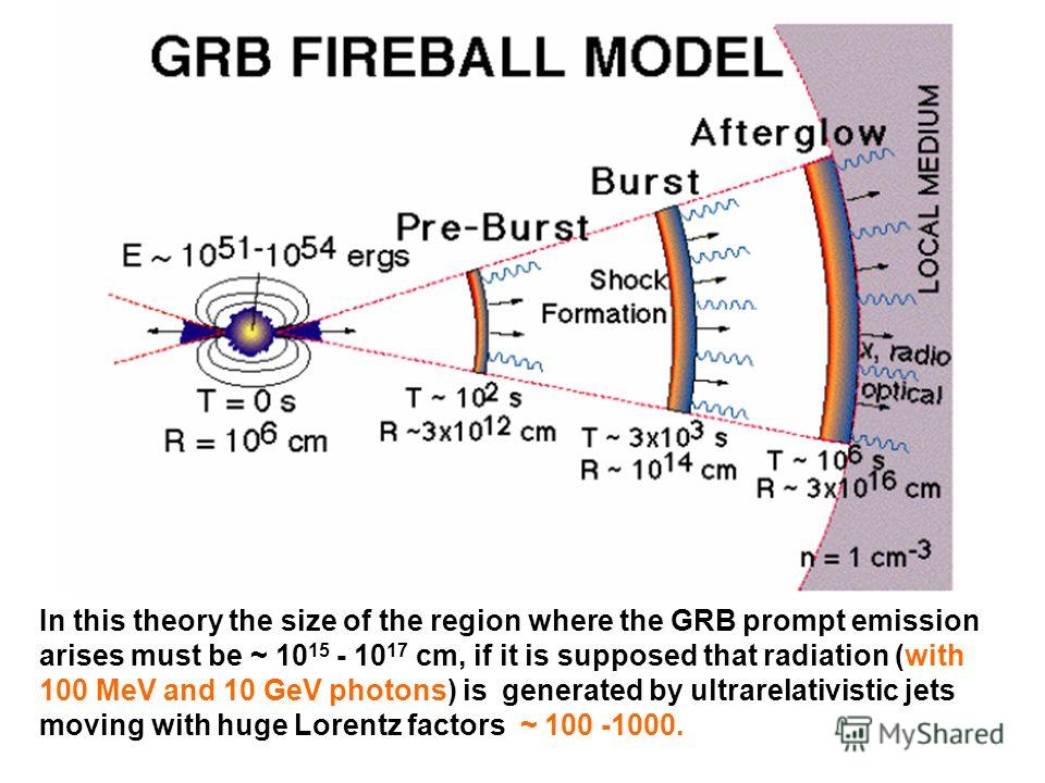 In this theory the size of the region where the GRB prompt emission arises must be ~ 10 15 - 10 17 cm, if it is supposed that radiation (with 100 MeV and 10 GeV photons) is generated by ultrarelativistic jets moving with huge Lorentz factors ~ 100 -1