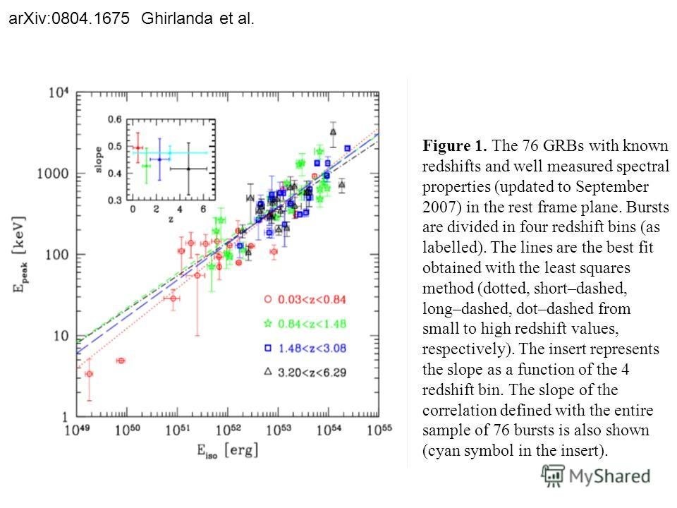 arXiv:0804.1675 Ghirlanda et al. Figure 1. The 76 GRBs with known redshifts and well measured spectral properties (updated to September 2007) in the rest frame plane. Bursts are divided in four redshift bins (as labelled). The lines are the best fit