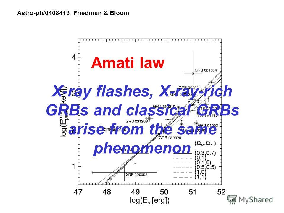 Astro-ph/0408413 Friedman & Bloom Amati law X-ray flashes, X-ray-rich GRBs and classical GRBs arise from the same phenomenon