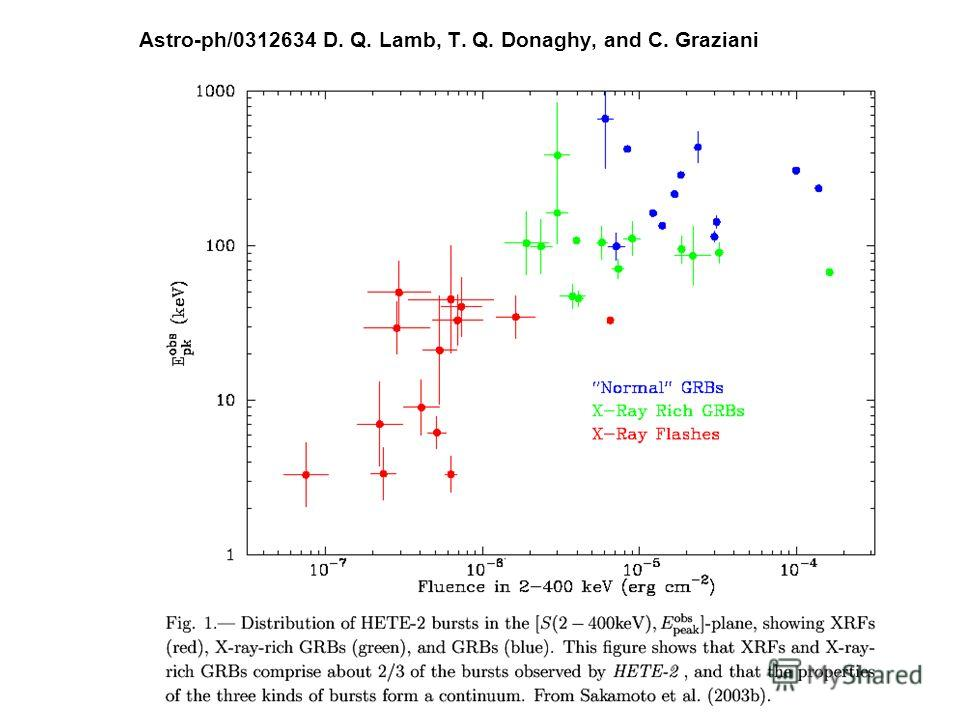 Astro-ph/0312634 D. Q. Lamb, T. Q. Donaghy, and C. Graziani