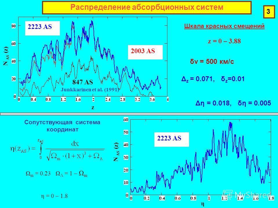 Распределение абсорбционных систем z N AS (z) η 2223 AS 2003 AS 847 AS Junkkarinen et al. (1991) Ω m = 0.23 Ω Λ = 1 – Ω m η = 0 – 1.8 Сопутствующая система координат Шкала красных смещений z = 0 – 3.88 3 δv = 500 км/с Δ z = 0.071, δ z =0.01 Δη = 0.01